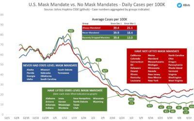 Bereits 24 US-Bundesstaaten ohne Maskenzwang und 12 mit Verbot vom Impfpass